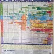 This poster showing the rise and fall of civilisations